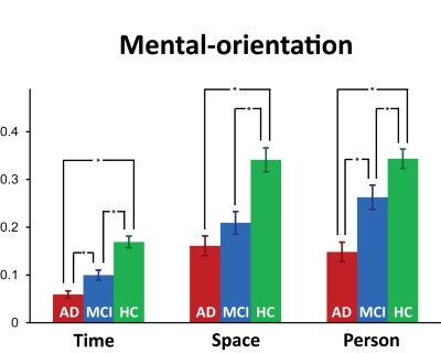 Orientation disorder in Alzheimers disease and mild cognitive impairment